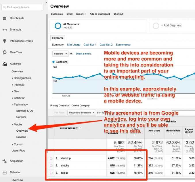 Mobile devices are only becoming more popular. The screenshot above highlights where you can check mobile visitor stats inside Google Analytics